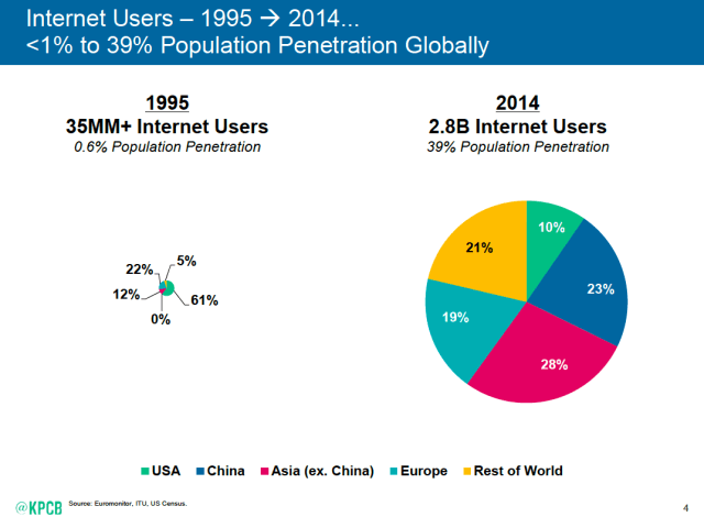 Mary Meeker internet users 1995 2014